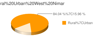 West Nimar census population
